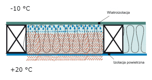 Isofloc f - ochrona przedwilgocia - Dyfuzja pary wodnej akondensacja pary wodnej wprzegrodzie - derowerk