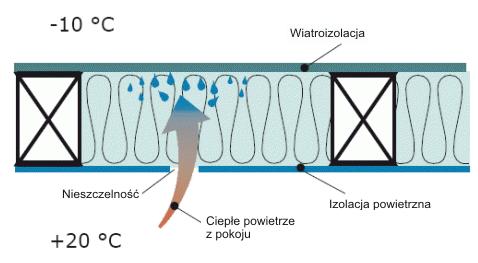 Isofloc f - ochrona przedwilgocia - Konwekcja pary wodnej akondensacja pary wodnej wprzegrodzie - nieszczelnosc - derowerk