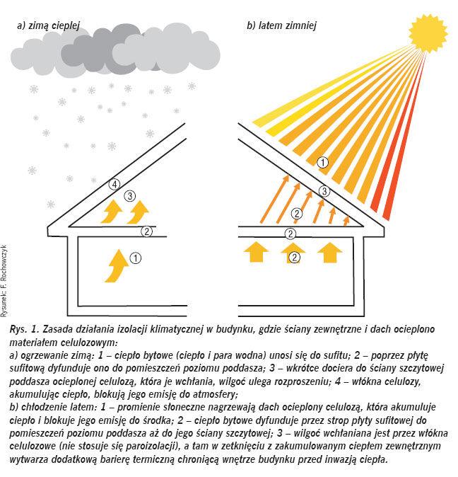 Izolacja termiczna zcelulozy - dzialanie izolacji klimatycznej budynku - derowerk