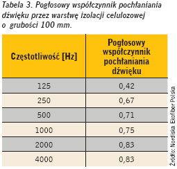 Izolacja termiczna zcelulozy - ochrona akustyczna - derowerk
