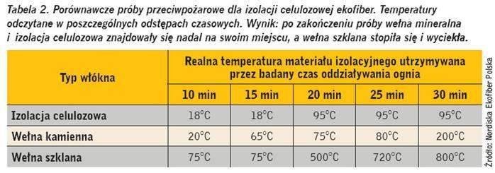 Izolacja termiczna zcelulozy - proba przeciwpozarowa izolacji celulozowej - derowerk