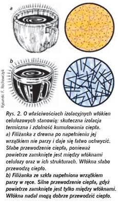 Izolacja termiczna zcelulozy - wlokna celulozowe - wlasciwosci - derowerk