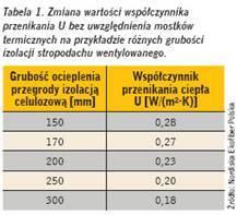 Izolacja termiczna zcelulozy - wspolczynnik przenikania - wartosci - derowerk