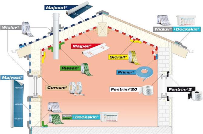Folia paroizolacyjna - szwajcarski system tasm uszczelniajacych, folii paroizolacyjnych i membran dachowych - szczelnosc powietrzna budynku - derowerk