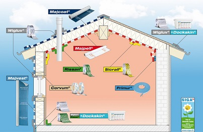 Skuteczna wiatroizolacja i szczelność powietrzna możliwa jest tylko z wykorzystaniem taśm firmy SIGA