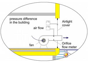 Szczelność powietrzna budynku – Test Blower Door - Schemat mocowania urządzeń iprowadzenia testu Blower-Door - Derowerk