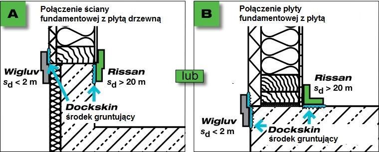 Rissan 100&150 - jednostronna szeroka tasma douszczelniania laczen okladzin sciennych zpodlaga lub stropem - montaz tasmy nastyku roznych rodzajow podlowy 1 - derowerk