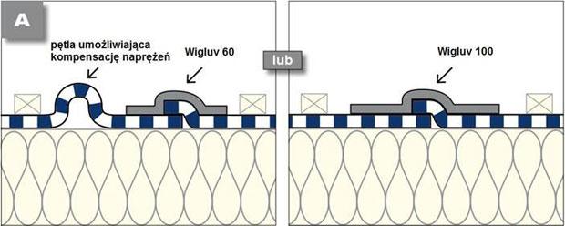 Wigluv 60 - jednostronna tasma dolaczenia zakladow membran dachowych isciennych orazuszczelniania polaczen iokien - wskazowki iporady 1 - derowerk