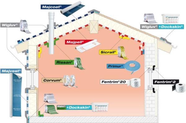 Kompleksowy system wiatroizolacji iszczelności powietrznej SIGA zmniejsza zużycie energii, likwiduje przeciągi ichroni przedszkodami budowlanymi.