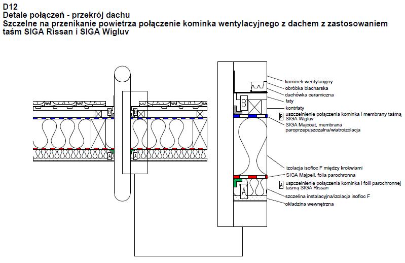 Szczelne na przenikanie powietrza połączenie kominka wentylacyjnego z dachem z zastosowaniem taśm SIGA Rissan i SIGA WIgluv D12