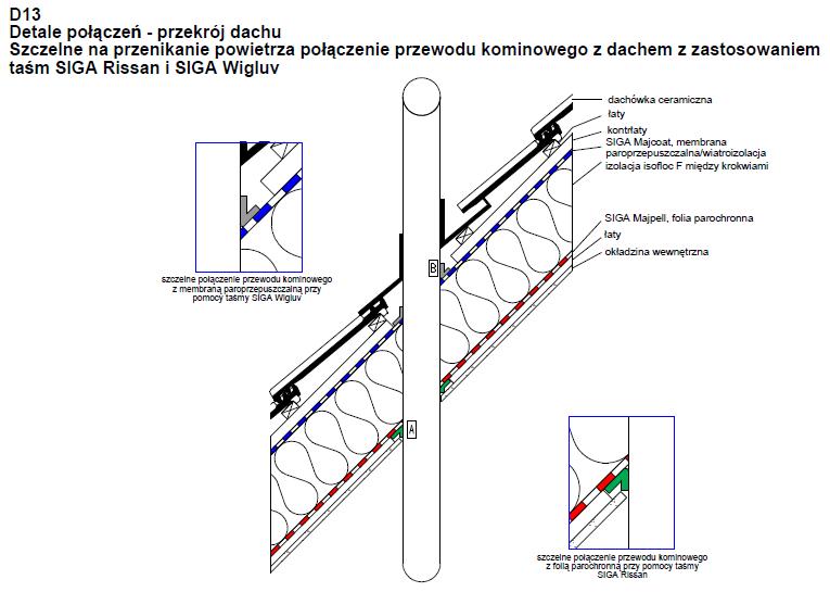 Szczelne na przenikanie powietrza połączenie przewodu kominowego z dachem z zastosowaniem taśm SIGA Rissan i SIGA Wigluv D13