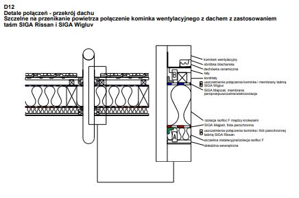 D12 - Połączenie komina wentylacyjnego z dachem