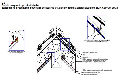 D5 - Kalenica dachu