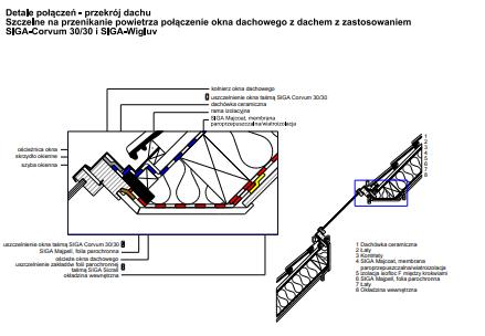 D6 - Połączenie okna dachowego z dachem