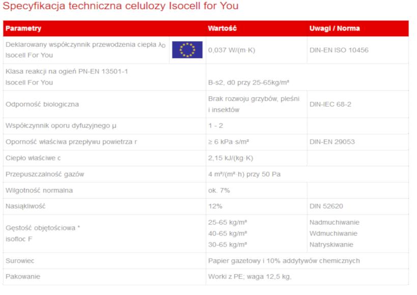 Specyfikacja i dokumentacja techniczna celulozy Isocell For You