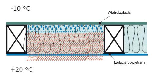 ochrona przed wilgocia - Dyfuzja pary wodnej a kondensacja pary wodnej w przegrodzie - derowerk
