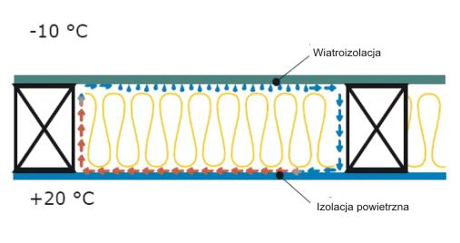 ochrona przed wilgocia - Konwekcja pary wodnej a kondensacja pary wodnej w przegrodzie - derowerk