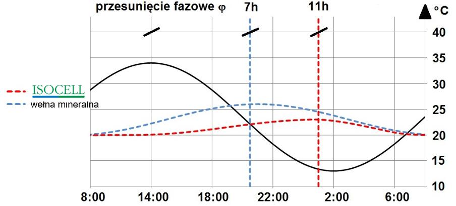 Izolacja Cieplna Latem - Izolacja Termiczna - Przesunięcie fazowe η - Isocell For You - Derowerk