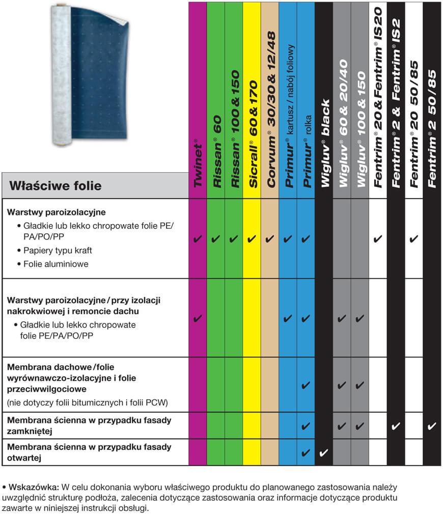 Wysokowydajne taśmy do różnych rodzajów membran i folii